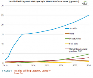 Figure-4.-Installed-Building-Sector-DG-Capacity